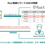 SSP「fluct」、スマホアプリ向け動画リワード広告の提供を開始