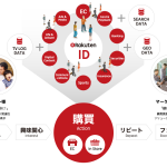 楽天、提供するマーケティングソリューションを「Rakuten Marketing Platform」ブランドに統一