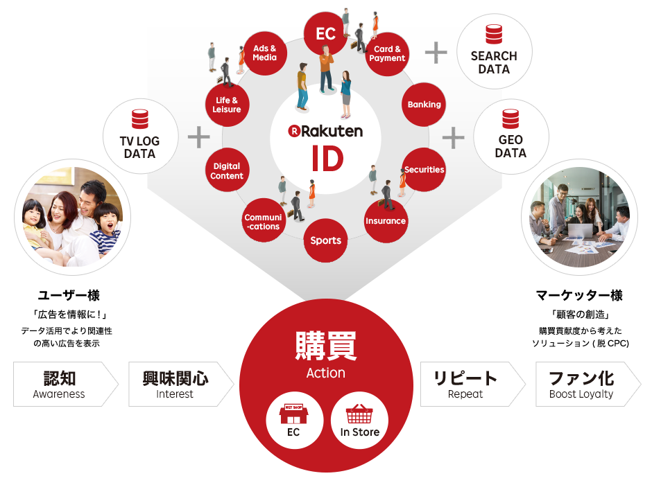 Rakuten Marketing Platform