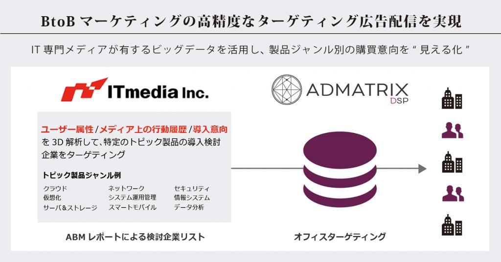 ITmedia フルスピード