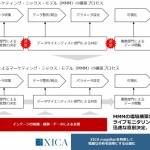 インテージ、サイカと業務提携