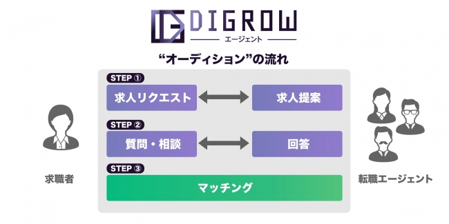 DIGROWエージェント