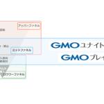 GMO NIKKO、ミッドファネル領域の広告に特化した新会社2社を設立