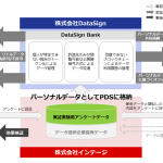 DataSign、インテージと生活者起点のパーソナルデータ流通・活用の共同研究・実証を開始