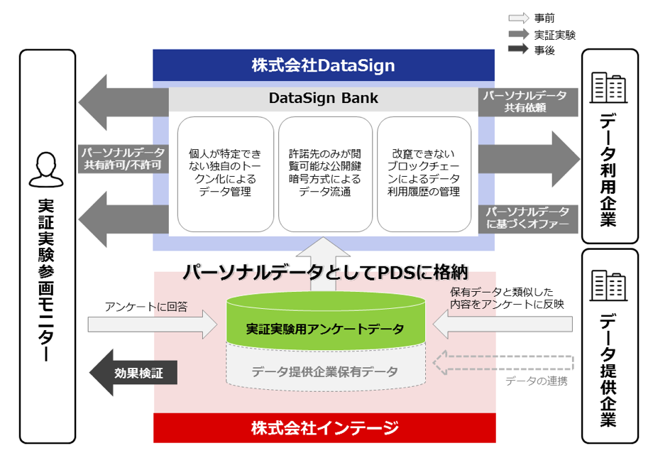 datasign インテージ