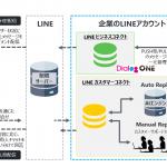 DACの「DialogOne®」、「LINE ビジネスコネクト」と「LINEカスタマーコネクト」を連携