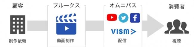 動画マーケティングのプルークス、動画広告配信領域でオムニバスと業務提携