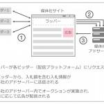 Yahoo!アドエクスチェンジ、ヘッダービディングを用いた広告配信に対応