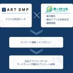 D2Cの広告効果測定データ基盤「ART DMP」、 「Marketing Achieve ~Markecchi(まーけっち)~」と連携