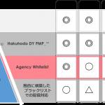 博報堂グループ、ブランドセーフティの担保されたデジタル広告の配信への取り組み「Agency Whitelist」の提供と運用を開始