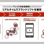 CyberBull、資生堂ジャパンと共同でテレビCMと動画広告の最適な広告接触回数の検証を実施