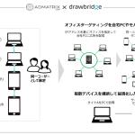 クライドの「ADMATRIX DSP」、Drawbridge社のクロスデバイスマッチング技術を導入