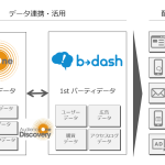 DACのDMP「AudienceOne」と マーケティングプラットフォーム「b→dash」がデータ連携
