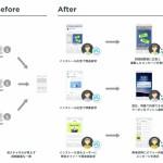 プレイドの「KARTE for App」、「Adjust」と連携を開始