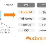 アウトブレイン ジャパン、より細かなターゲティングを実現する更なる手法としてOSターゲティング機能の提供を開始