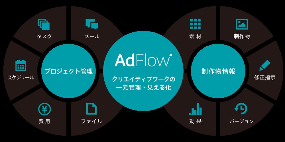 セールスフォース adflow