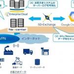 NTTコミュニケーションズ、Google Cloud Platformを活用したデータ分析ソリューションを提供開始