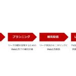 楽天、TVCMのリーチを補完するWeb広告配信ソリューション「RMP – Cross Media Reach」の提供を開始