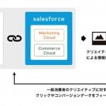 クリエイターズマッチの「AdFlow」、 「Salesforce Marketing Cloud」と連携
