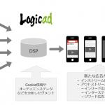 ソネット・メディア・ネットワークス、動画広告配信強化の一環として「Logicad Video Ads」の機能を大幅に拡充