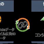 DAC、LiveRampと連携し「AudienceOne」のデータ基盤を強化
