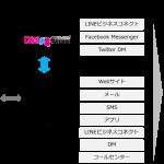 DACの「DialogOne®」、ブレインパッドが提供するMA「Probance」と連携