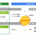 サイバーエージェント、GoogleのUniversal App Campaignsに特化した広告運用パッケージ「UAC Manager」を開発