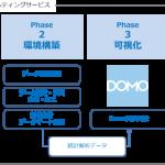 朝日広告社、経営判断に必要なビジネス領域全般の統合データコンサルティングサービスを開始