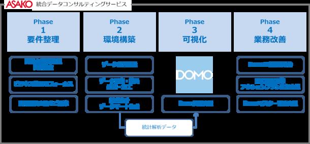 統合データコンサルティングサービス