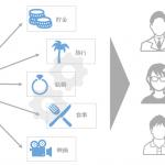 ログリー、ユーザーの興味を分類・可視化する技術に関して特許を取得