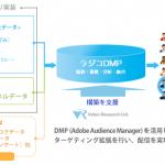 ビデオリサーチ、ラジコDMP構築を支援 ~ACR/exデータを元にしたターゲティング広告配信の実現へ~