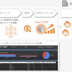 インティメート・マージャー、 B2B向けリードジェネレーションツール「Select DMP」の提供を開始