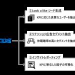 セプテーニ、AIを活用したアプリデータソリューションツール「Precog for APP」を開発