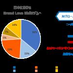 Oath Japan、生活者に愛されるブランド実態調査「Brand Love Index」リサーチの結果を発表