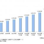 矢野経済研究所、2017年度のインターネット広告市場は前年度比111.7%の約1.3兆円と発表