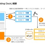 サイバーエージェントの「AJA SSP」、ヘッダービディング機能「HeaderBidding Dock」を搭載