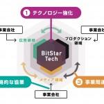 インフルエンサーマーケティングのBitStar、総額13億円の資金調達