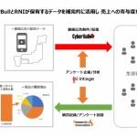 CyberBull/インテージ/リサーチ・アンド・イノベーション、売上目標から逆算したWeb動画広告の必要出稿量を可視化する取り組みを開始