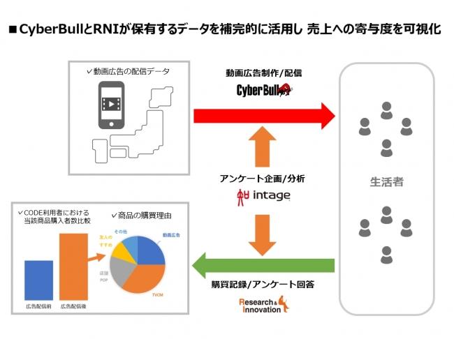 CyberBull、インテージ、リサーチ・アンド・イノベーション