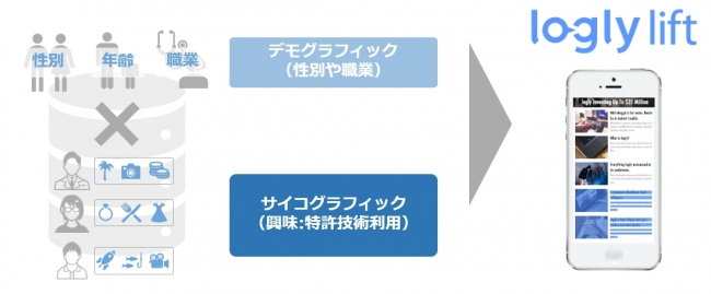 デモグラフィックターゲティング配信