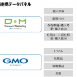 マーベリックのDSP「Sphere」、 D&M社・GMOリサーチ社の消費者データと連携開始