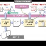博報堂DYホールディングスとNTTデータ、マーケティング領域における分散型台帳技術の活用推進に向け協業