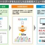 DNP、家計簿アプリ「レシーピ!®」のデータを活用したWeb広告配信サービスを開始