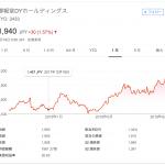 博報堂DYホールディングス、上場来高値を更新(時価総額7,500億円超)