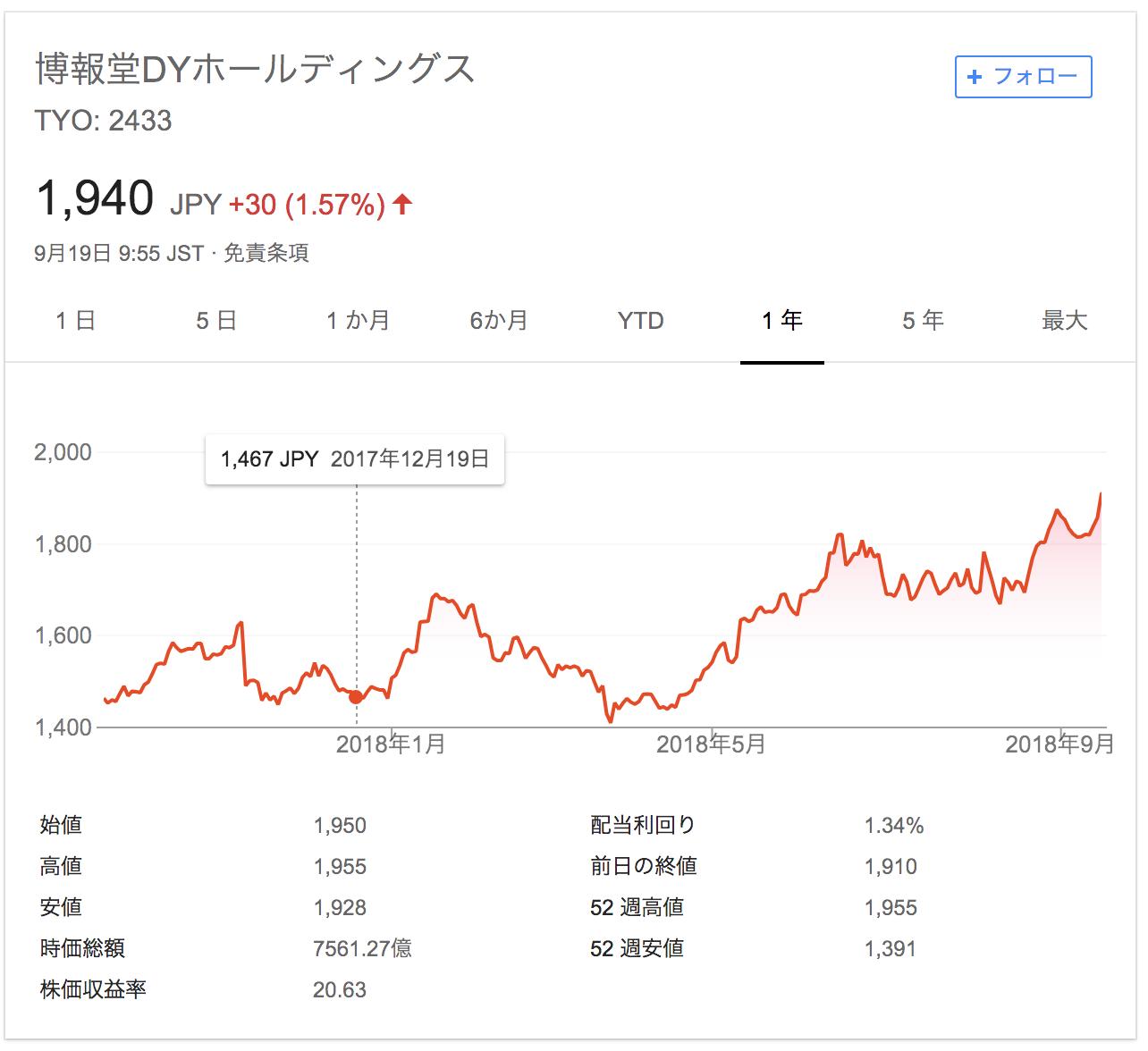 博報堂 株価