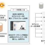 DAC、「AudienceOne」の管理画面上で企業間のデータ販売取引を可能とする「Data Exchange」サービスの提供を開始