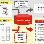 電子チラシサービス「Shufoo!」、レシート情報の取得を開始