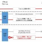 ソネット・メディア・ネットワークスのDSP「Logicad」、「ads.txt」による制御配信機能を実装