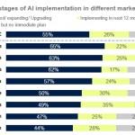Appier、「アジア太平洋地域でのデジタル変革の促進における人工知能の重要性:フォレスター調査」を発表