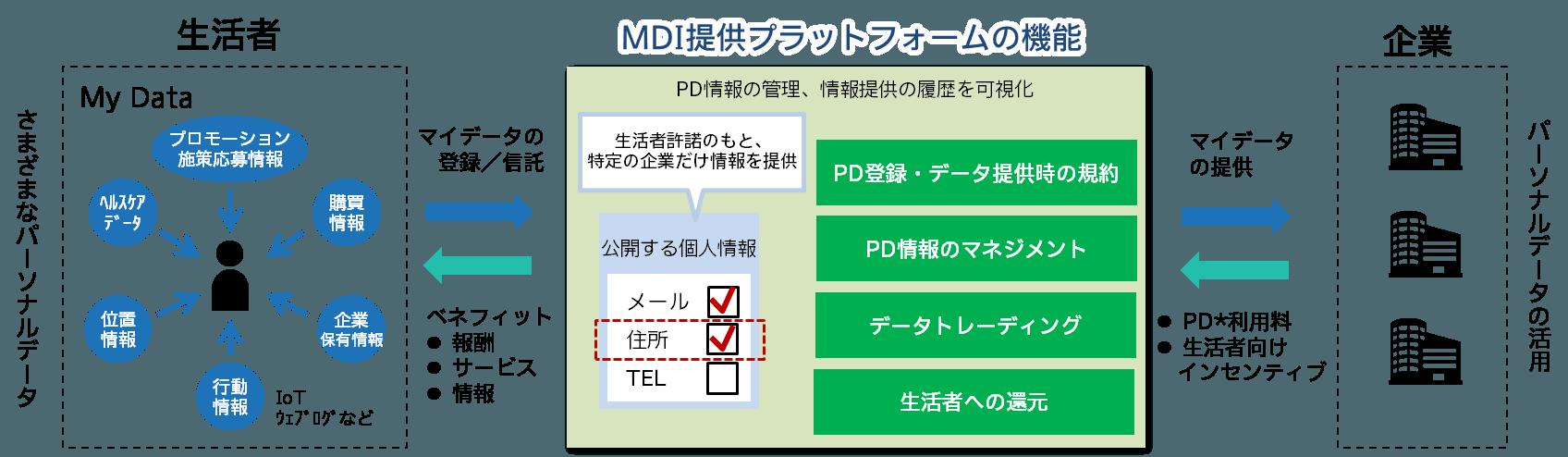 株式会社マイデータ・インテリジェンス